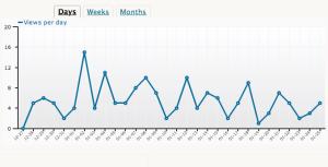 Blog Stats graph
